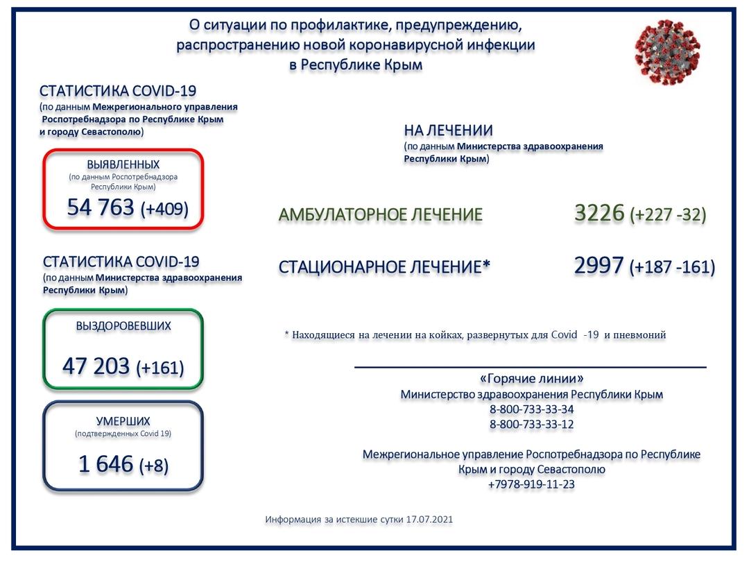 Коронавирус в Крыму. Очередной рекорд - перевалили за 400